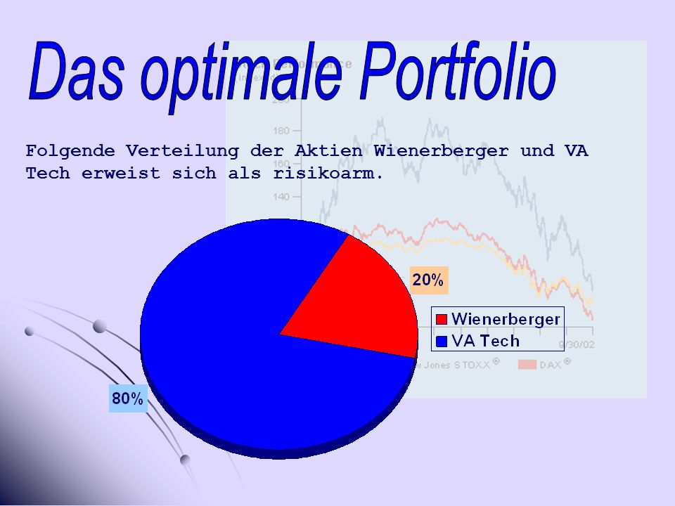Das optimale Portfolio