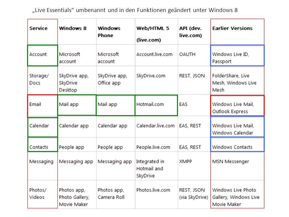 """""""Live Essentials umbenannt und in den Funktionen geändert unter Windows 8"""