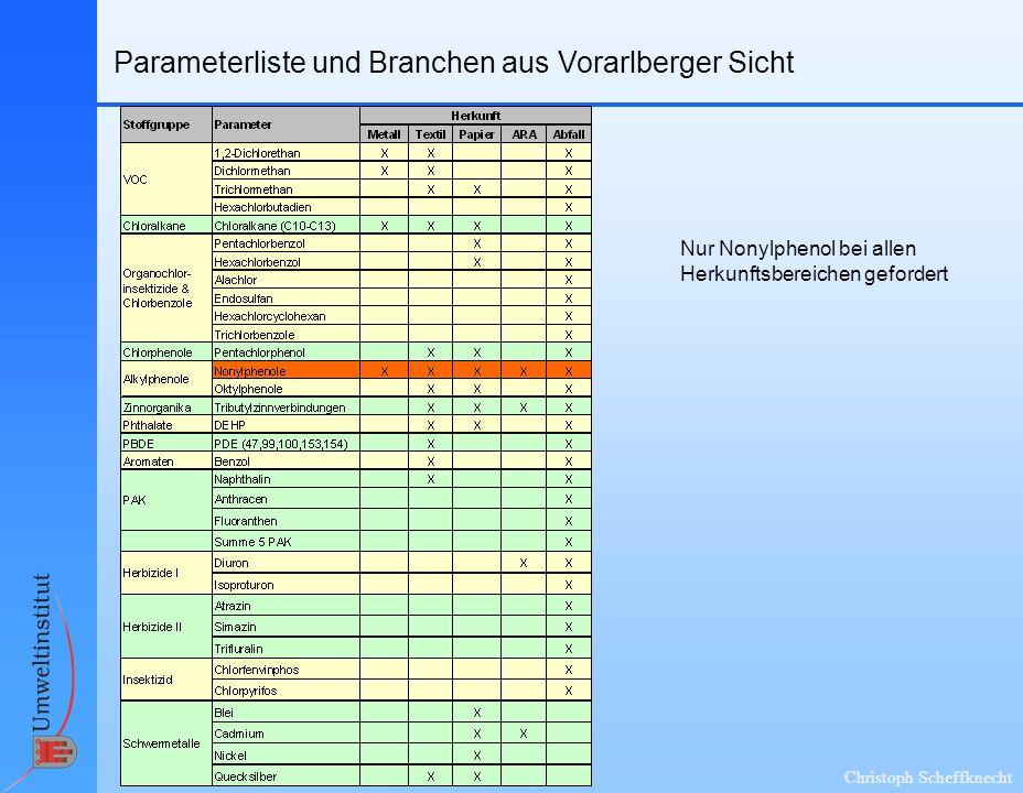 Parameterliste und Branchen aus Vorarlberger Sicht