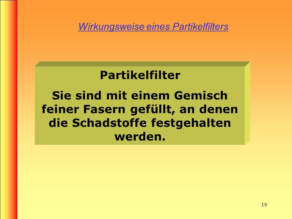 Wirkungsweise eines Partikelfilters
