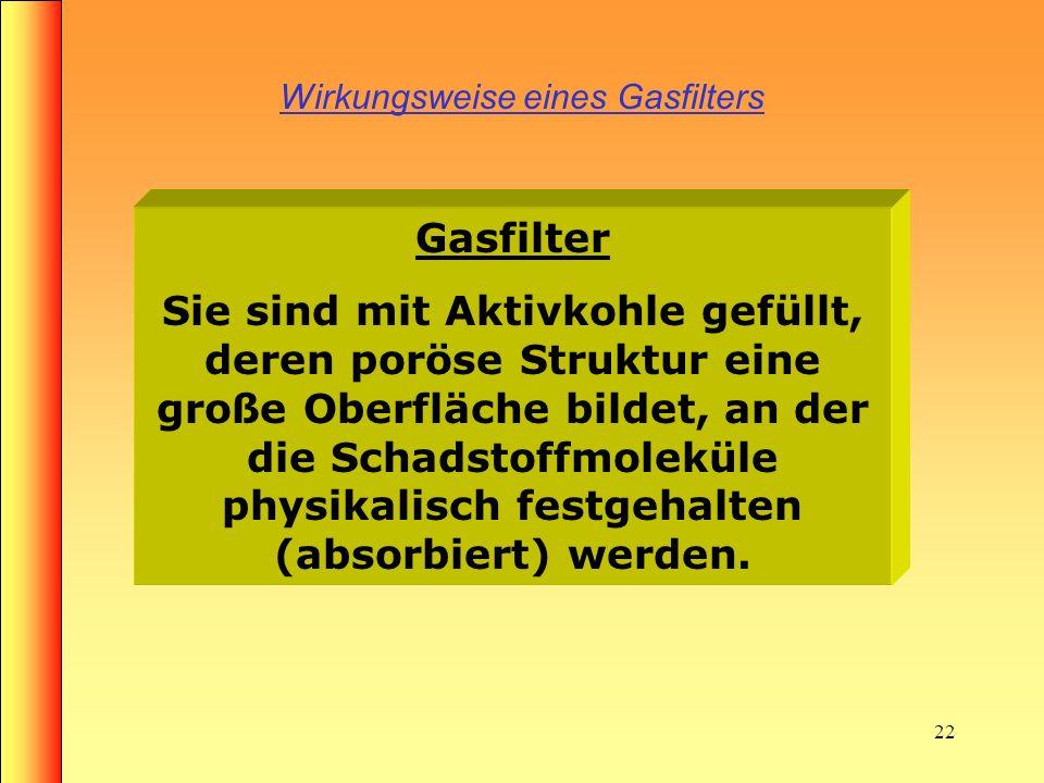 Wirkungsweise eines Gasfilters