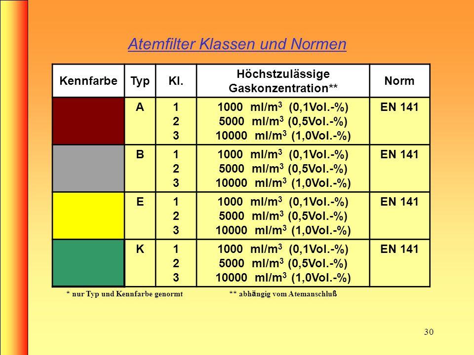 Atemfilter Klassen und Normen