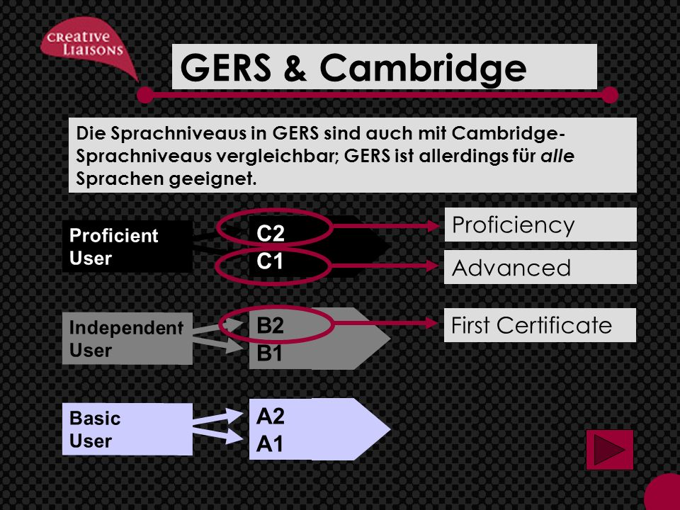 GERS & Cambridge Proficiency C2 C1 B2 B1 A2 A1 Advanced