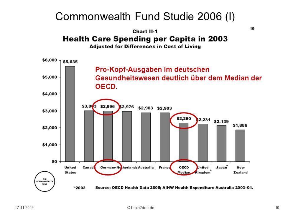 Commonwealth Fund Studie 2006 (I)