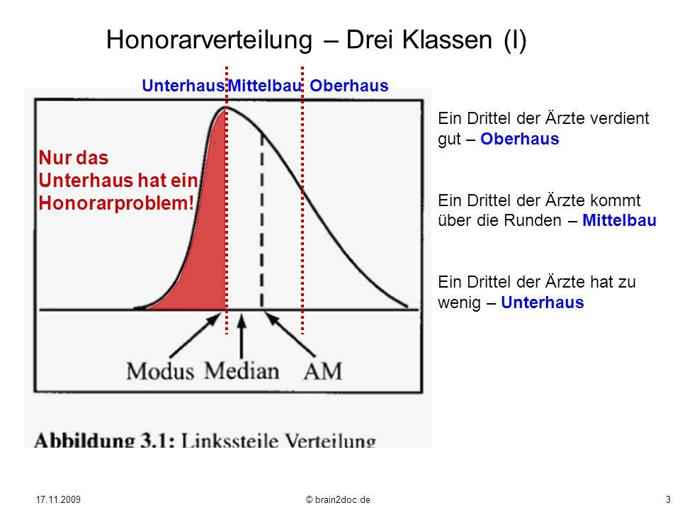 Honorarverteilung – Drei Klassen (I)