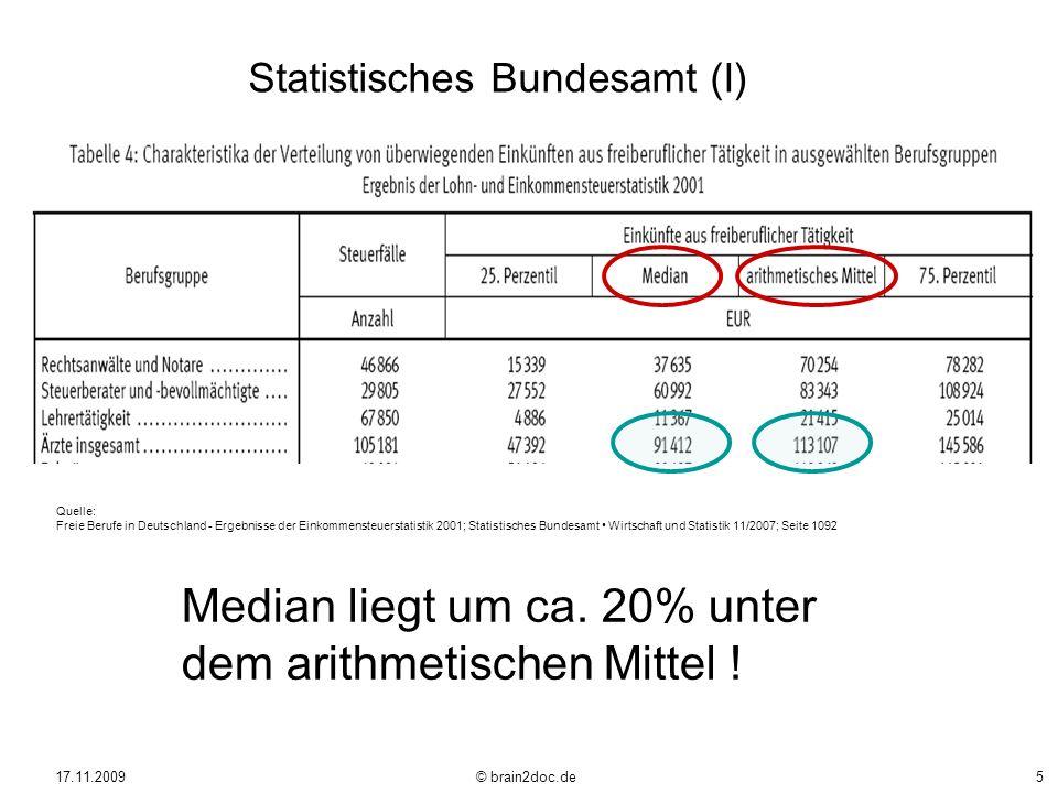 Median liegt um ca. 20% unter dem arithmetischen Mittel !