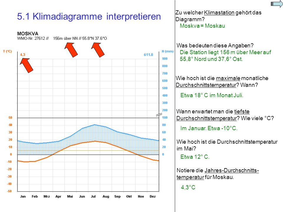 5.1 Klimadiagramme interpretieren