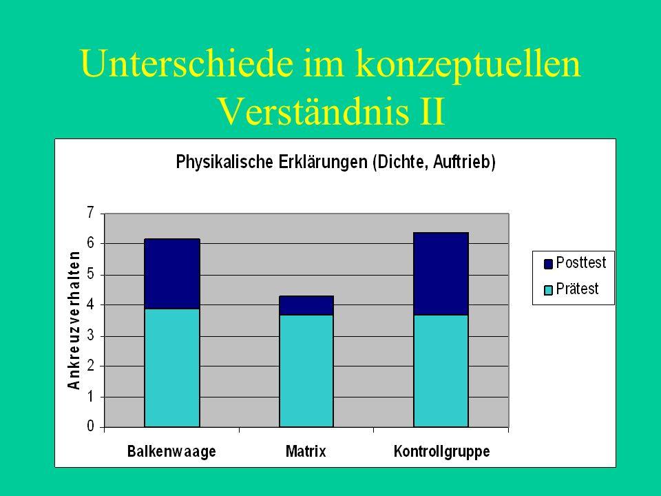 Unterschiede im konzeptuellen Verständnis II