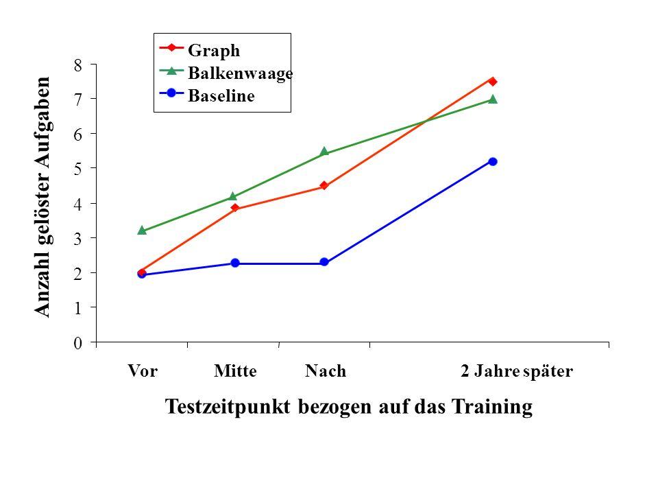 Testzeitpunkt bezogen auf das Training Anzahl gelöster Aufgaben