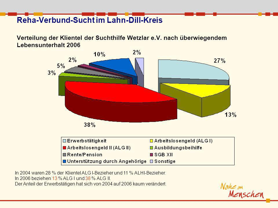 Reha-Verbund-Sucht im Lahn-Dill-Kreis Verteilung der Klientel der Suchthilfe Wetzlar e.V. nach überwiegendem Lebensunterhalt 2006