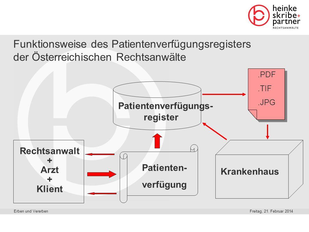 Funktionsweise des Patientenverfügungsregisters der Österreichischen Rechtsanwälte