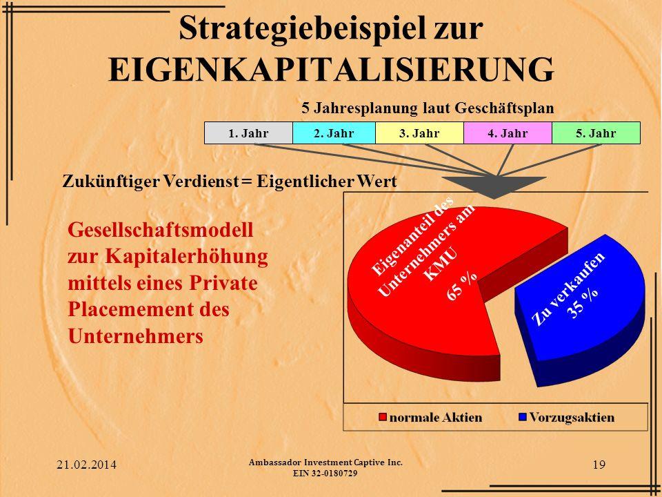 Strategiebeispiel zur EIGENKAPITALISIERUNG