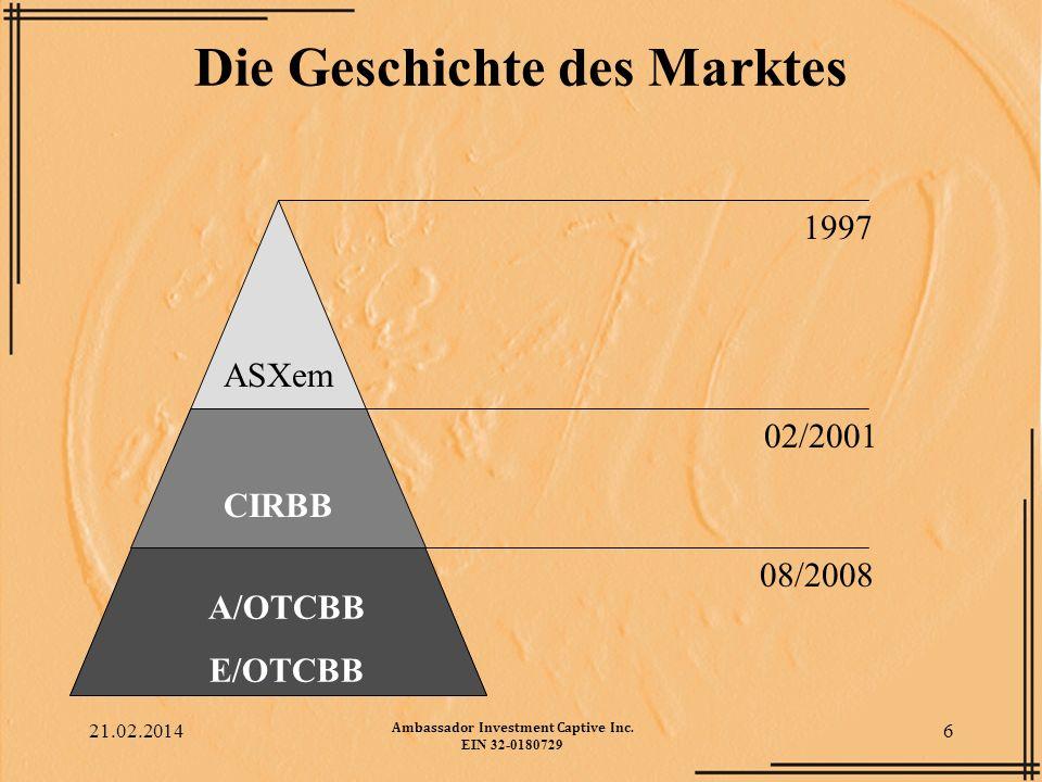 Die Geschichte des Marktes