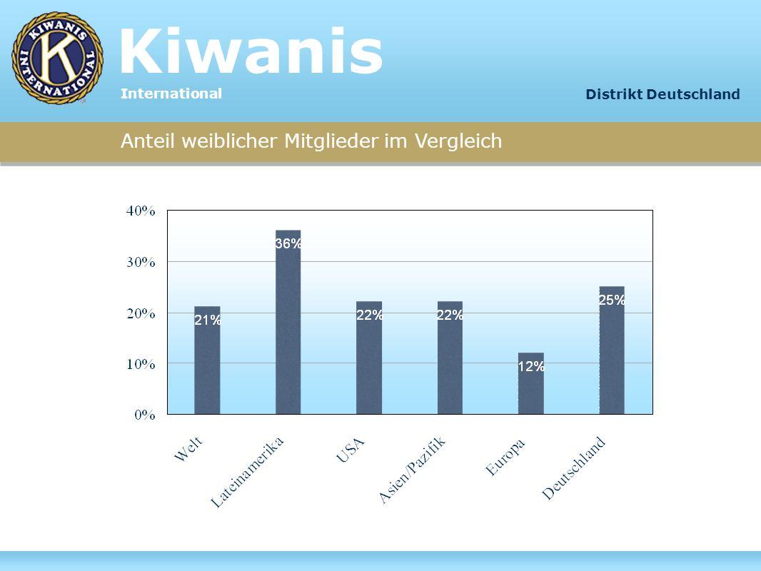 Kiwanis Anteil weiblicher Mitglieder im Vergleich International