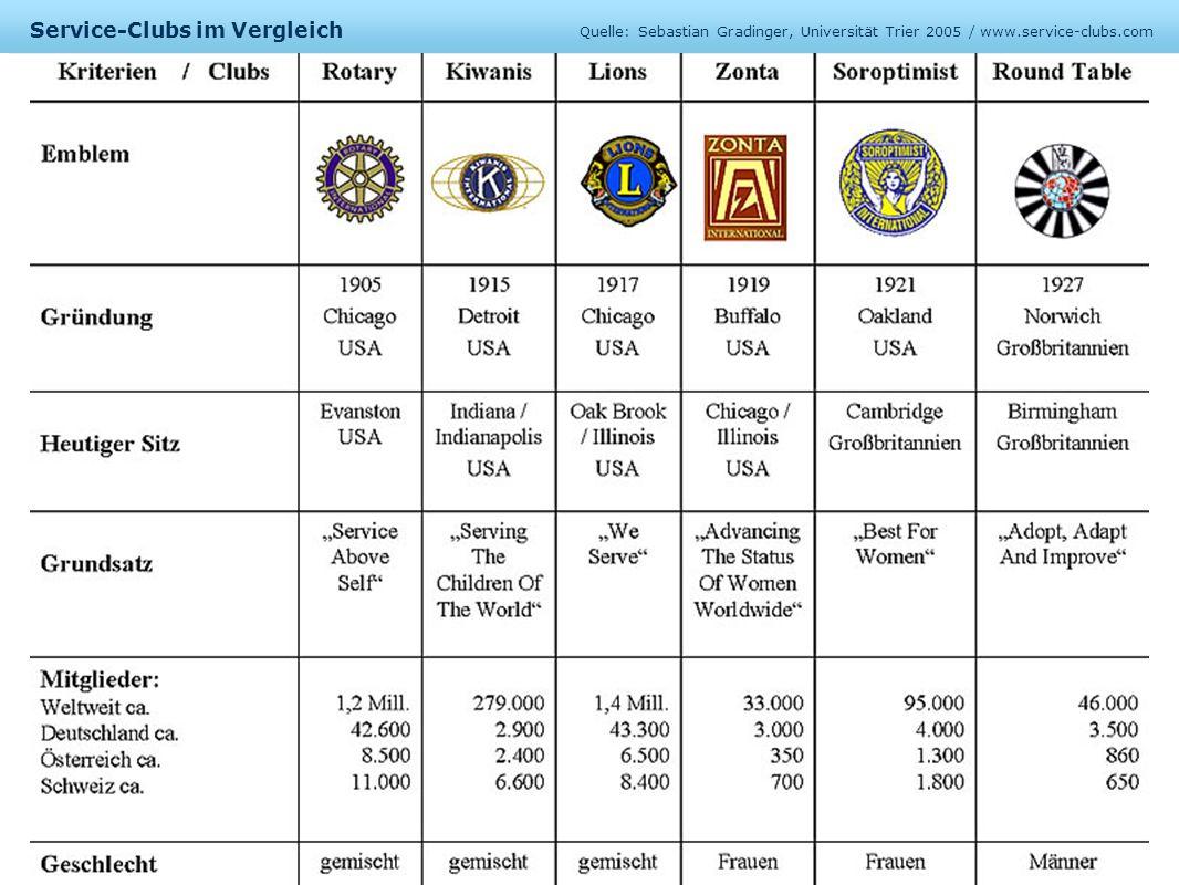 Service-Clubs im Vergleich