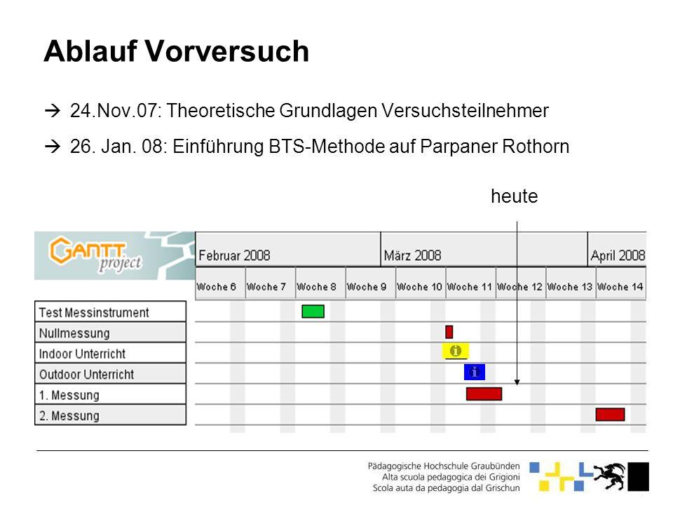 Ablauf Vorversuch 24.Nov.07: Theoretische Grundlagen Versuchsteilnehmer. 26. Jan. 08: Einführung BTS-Methode auf Parpaner Rothorn.