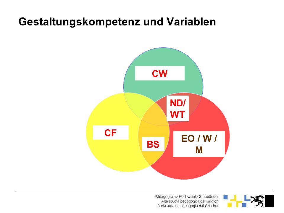 Gestaltungskompetenz und Variablen