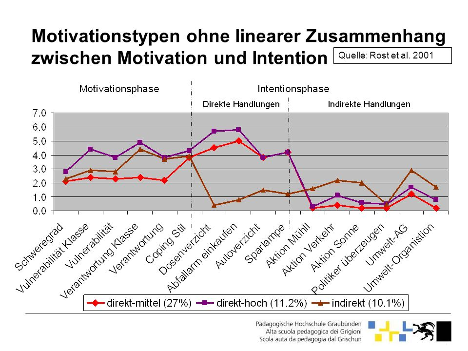 Motivationstypen ohne linearer Zusammenhang zwischen Motivation und Intention