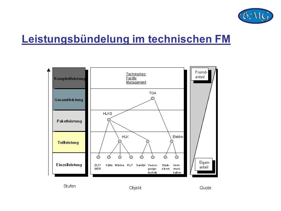 Leistungsbündelung im technischen FM