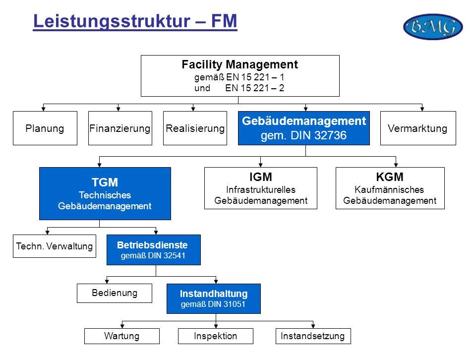 Leistungsstruktur – FM