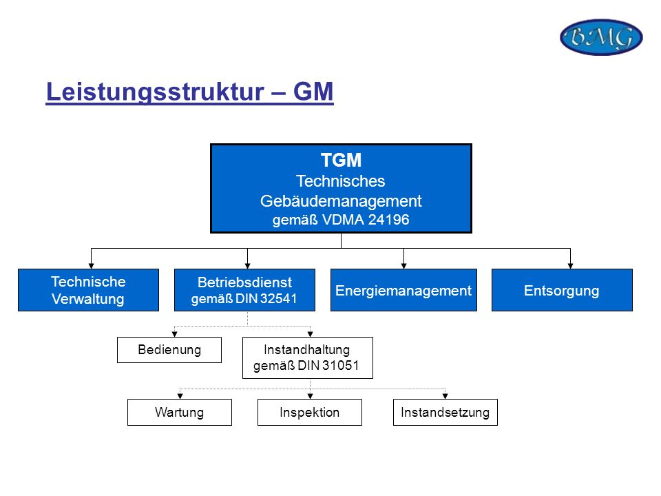 Leistungsstruktur – GM
