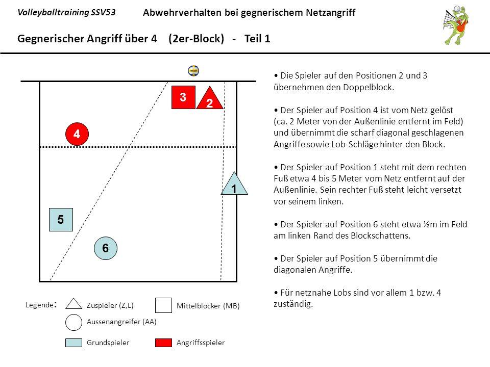 Gegnerischer Angriff über 4 (2er-Block) - Teil 1