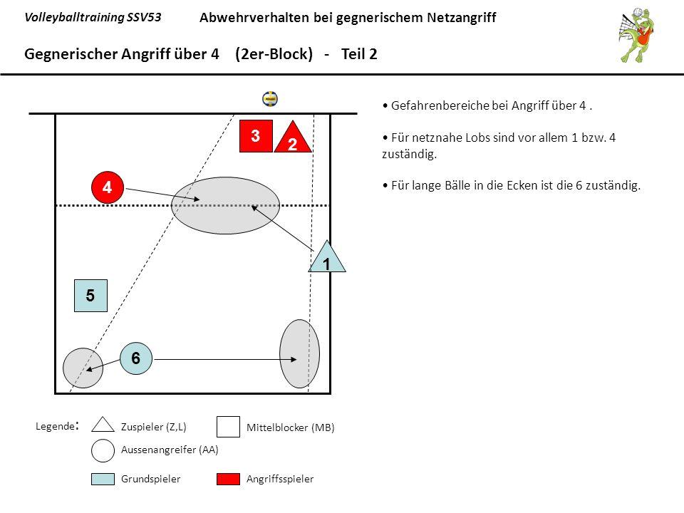 Gegnerischer Angriff über 4 (2er-Block) - Teil 2