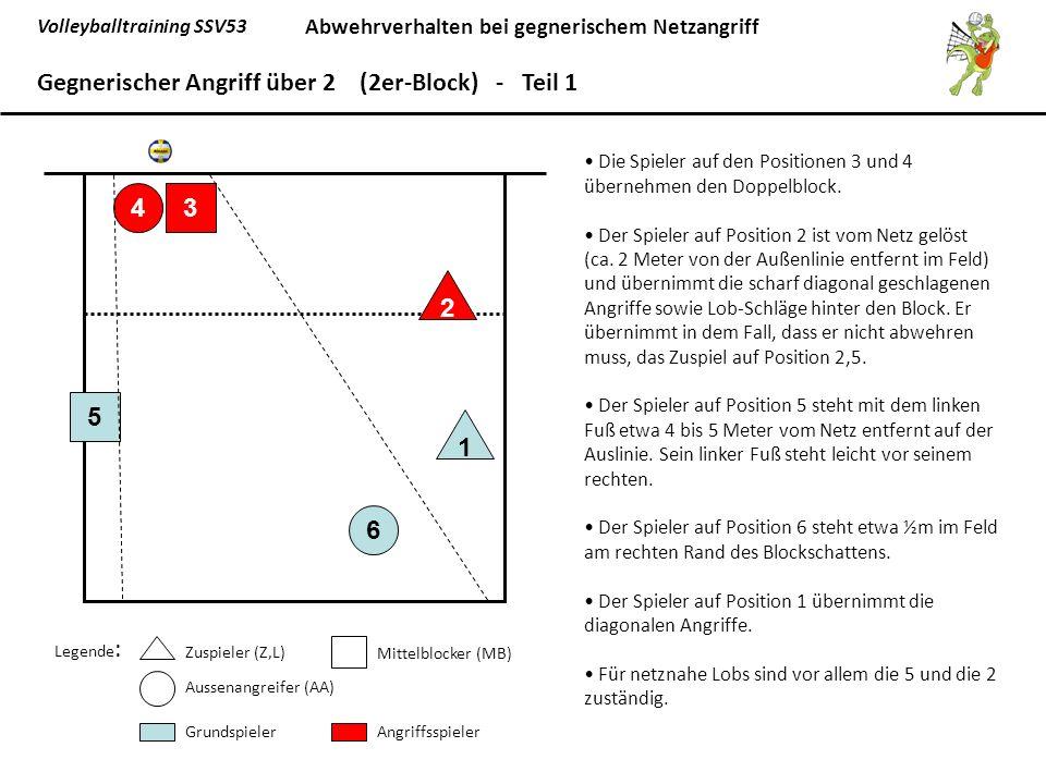 Gegnerischer Angriff über 2 (2er-Block) - Teil 1