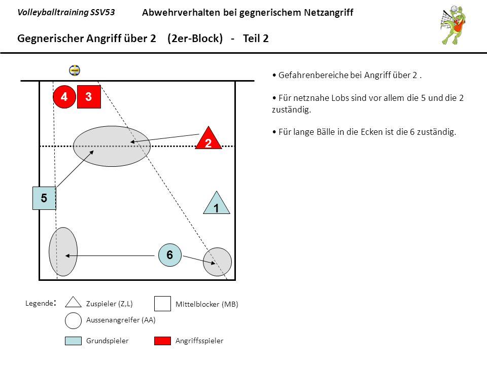 Gegnerischer Angriff über 2 (2er-Block) - Teil 2