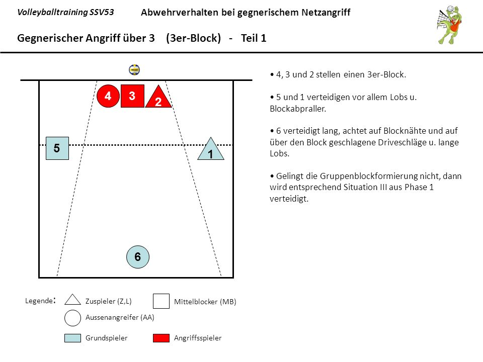 Gegnerischer Angriff über 3 (3er-Block) - Teil 1