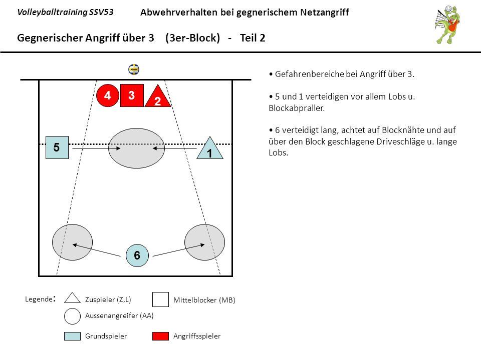 Gegnerischer Angriff über 3 (3er-Block) - Teil 2