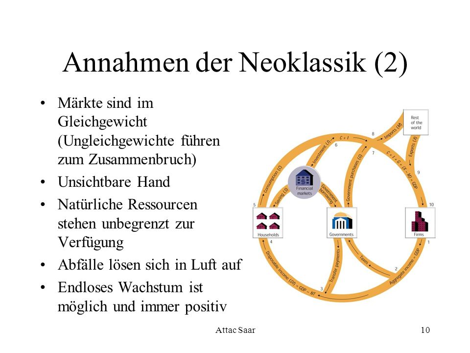 Annahmen der Neoklassik (2)