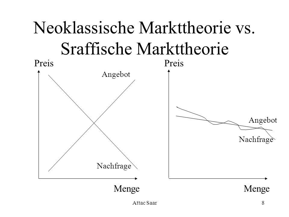 Neoklassische Markttheorie vs. Sraffische Markttheorie