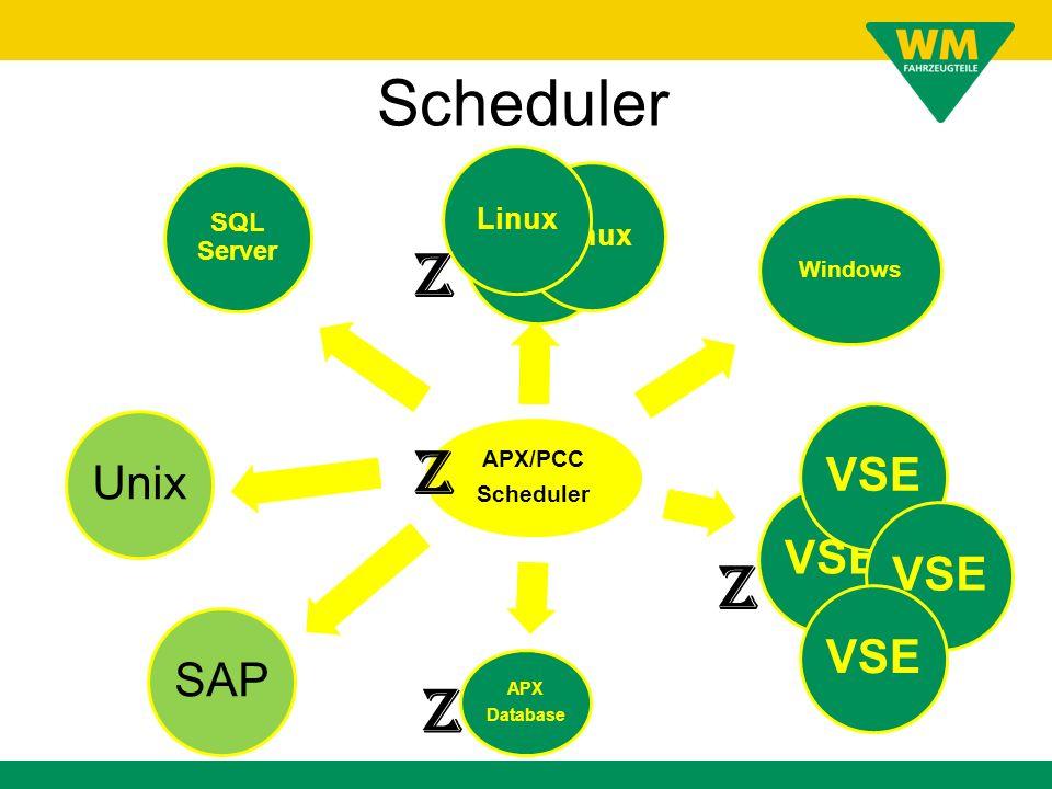Scheduler Z Z Z Z VSE Unix VSE VSE VSE SAP Linux Linux Linux