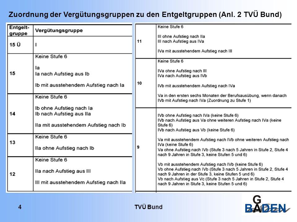 Zuordnung der Vergütungsgruppen zu den Entgeltgruppen (Anl. 2 TVÜ Bund)