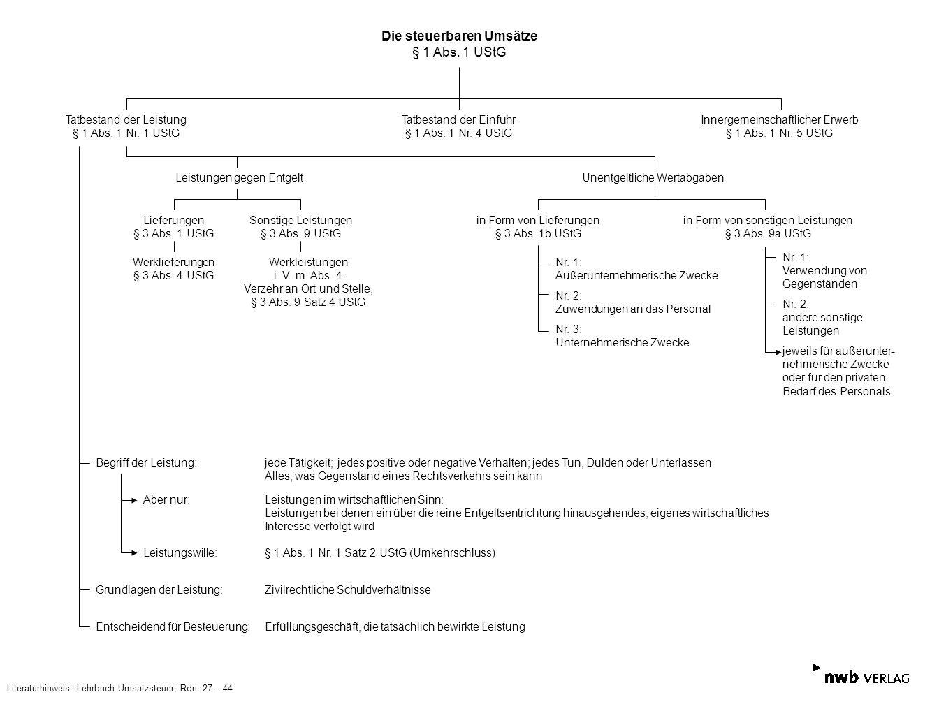 Die steuerbaren Umsätze § 1 Abs. 1 UStG