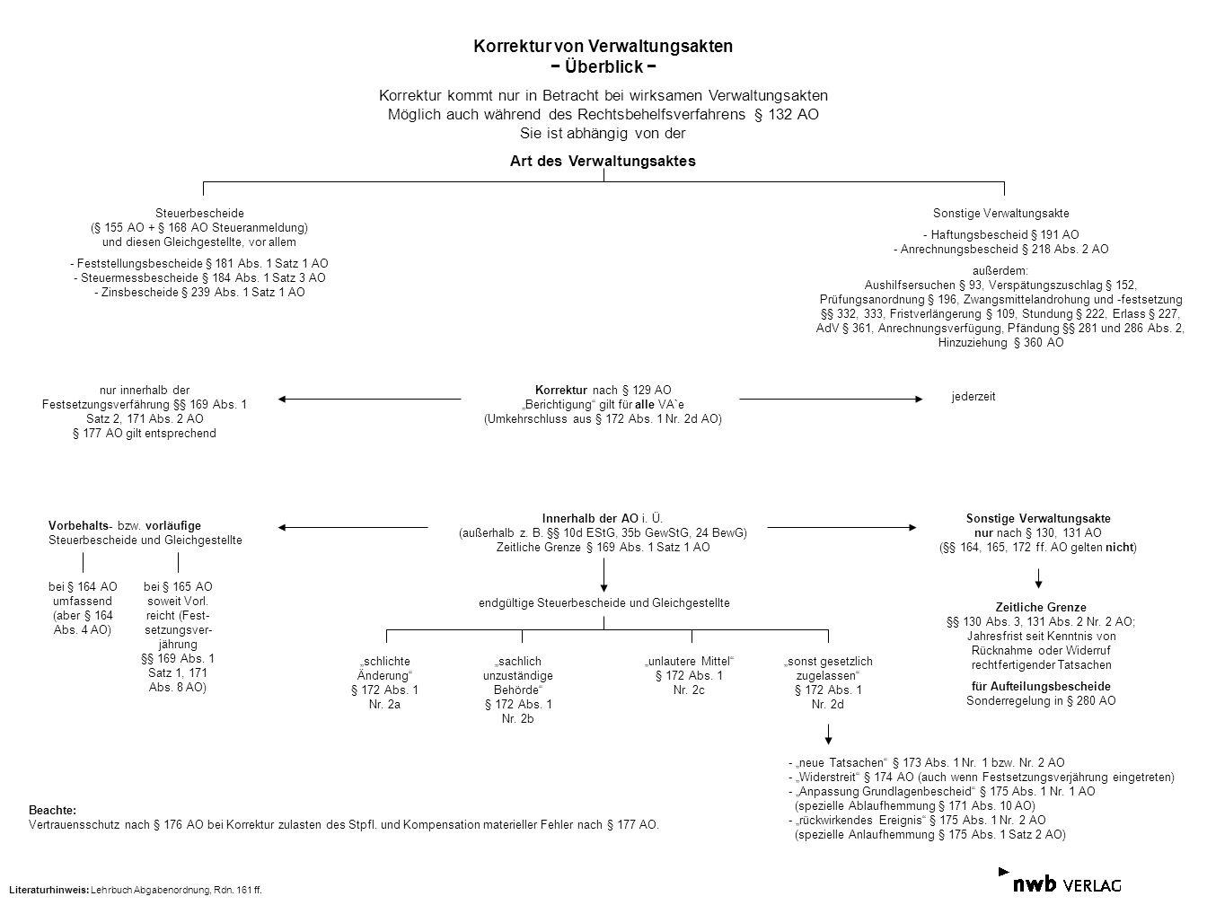 Korrektur von Verwaltungsakten − Überblick − Art des Verwaltungsaktes