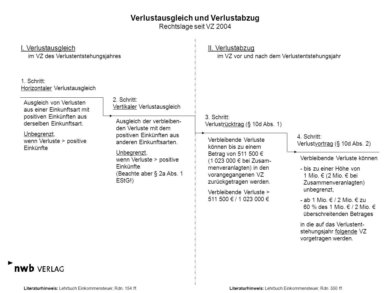 Verlustausgleich und Verlustabzug Rechtslage seit VZ 2004