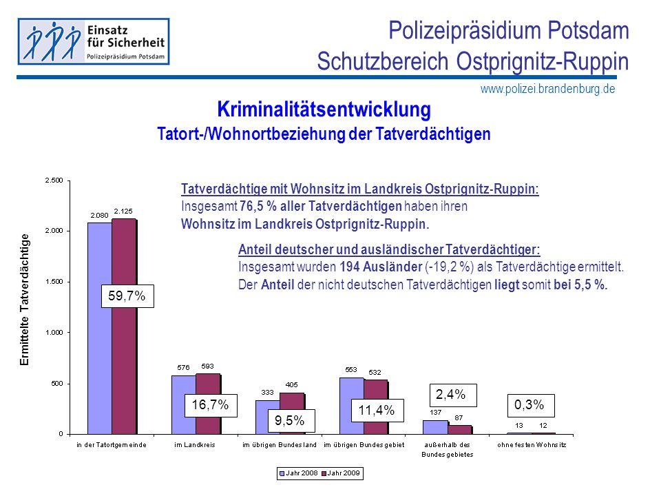 Kriminalitätsentwicklung Tatort-/Wohnortbeziehung der Tatverdächtigen