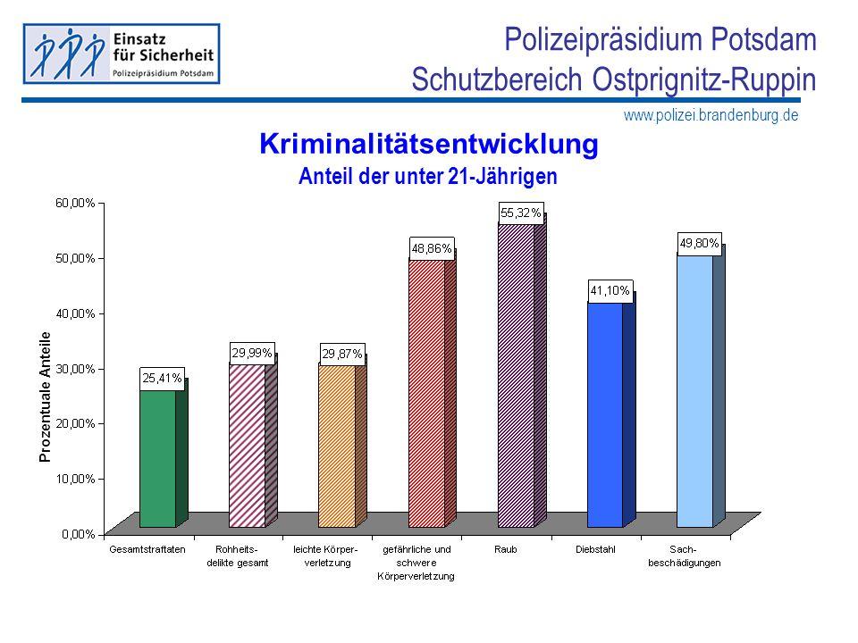 Kriminalitätsentwicklung Anteil der unter 21-Jährigen