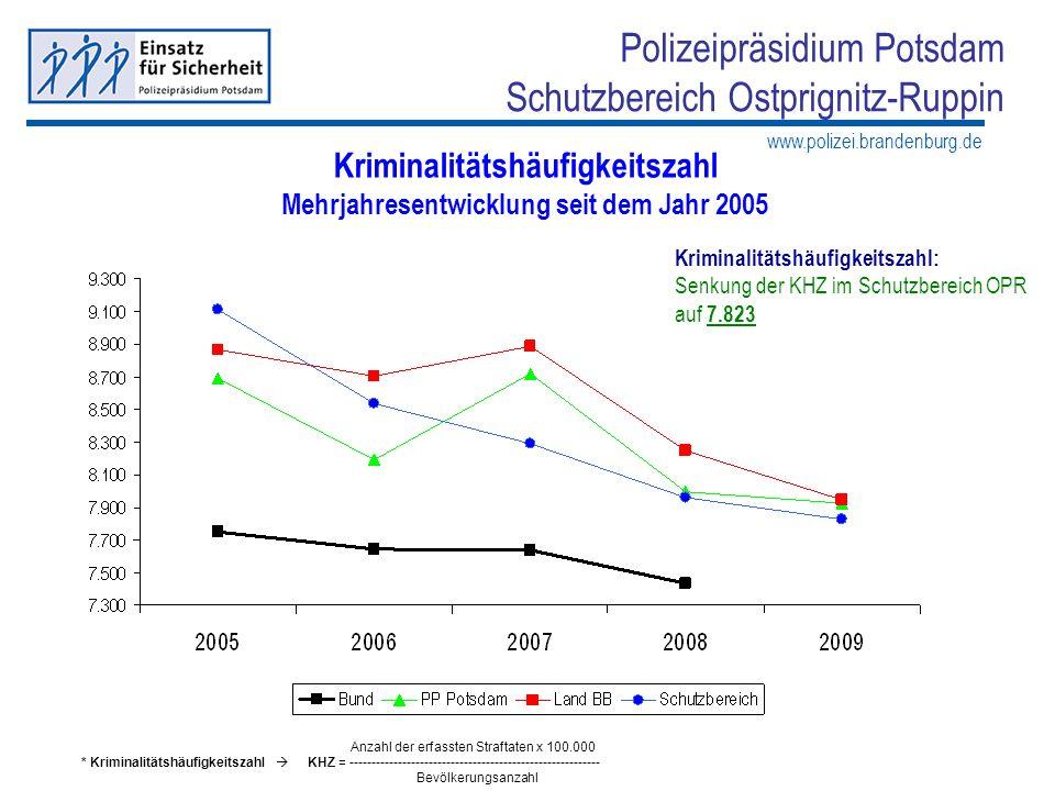 Kriminalitätshäufigkeitszahl Mehrjahresentwicklung seit dem Jahr 2005