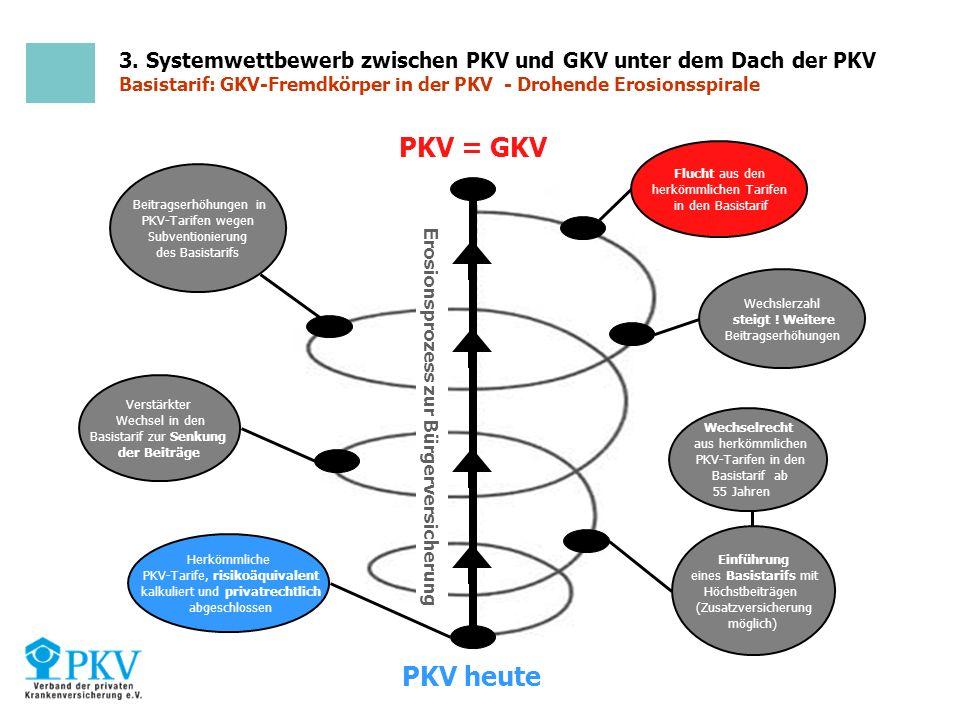 3. Systemwettbewerb zwischen PKV und GKV unter dem Dach der PKV