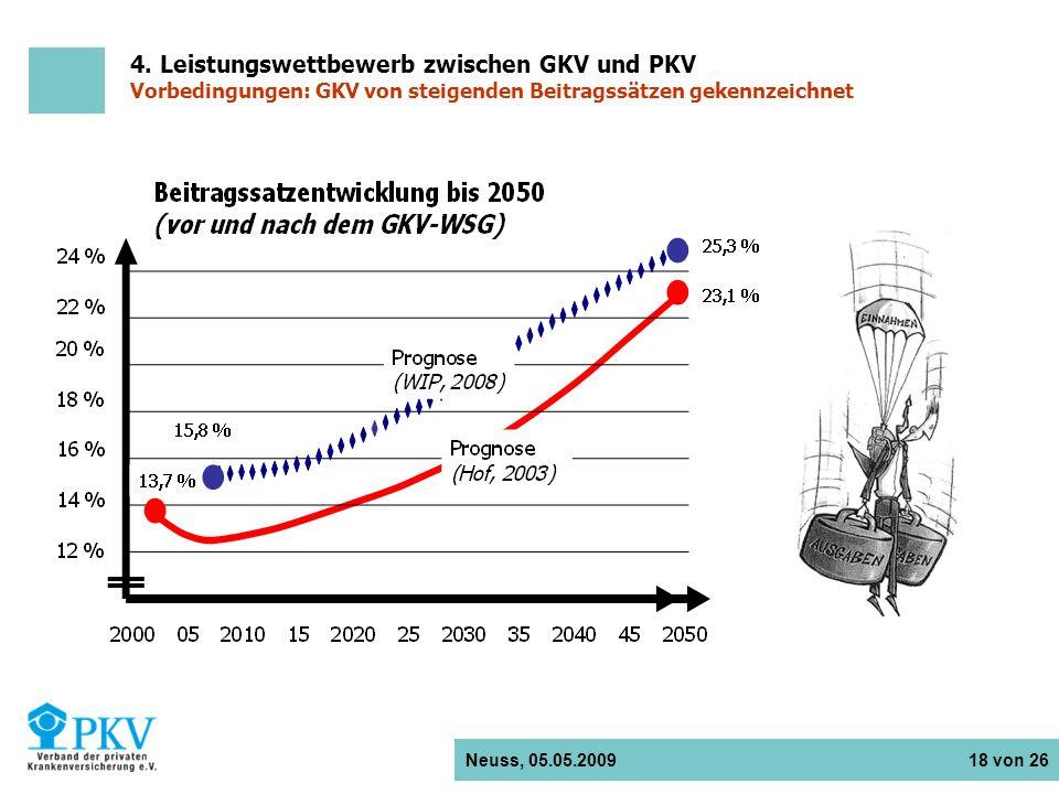 4. Leistungswettbewerb zwischen GKV und PKV