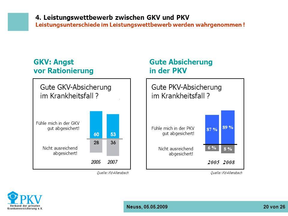 GKV: Angst vor Rationierung Gute Absicherung in der PKV