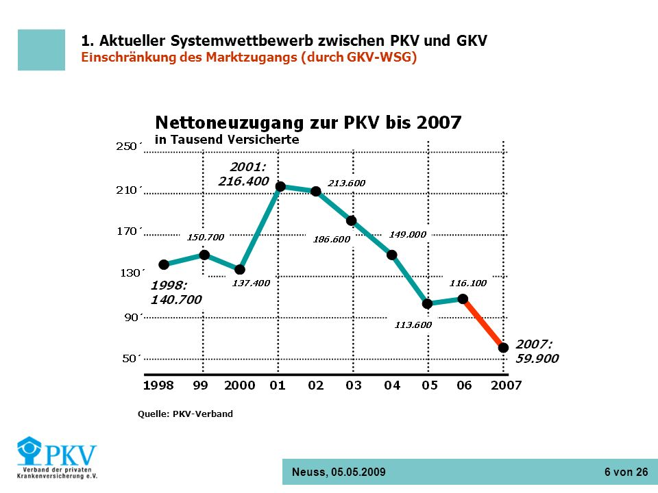 1. Aktueller Systemwettbewerb zwischen PKV und GKV