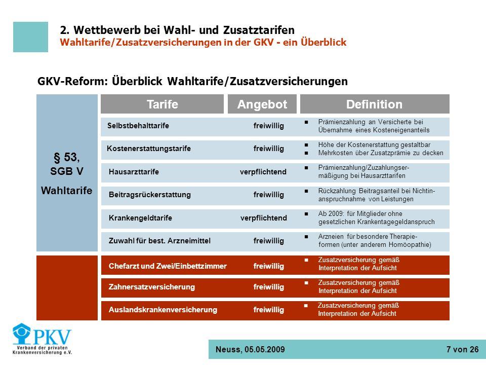 GKV-Reform: Überblick Wahltarife/Zusatzversicherungen