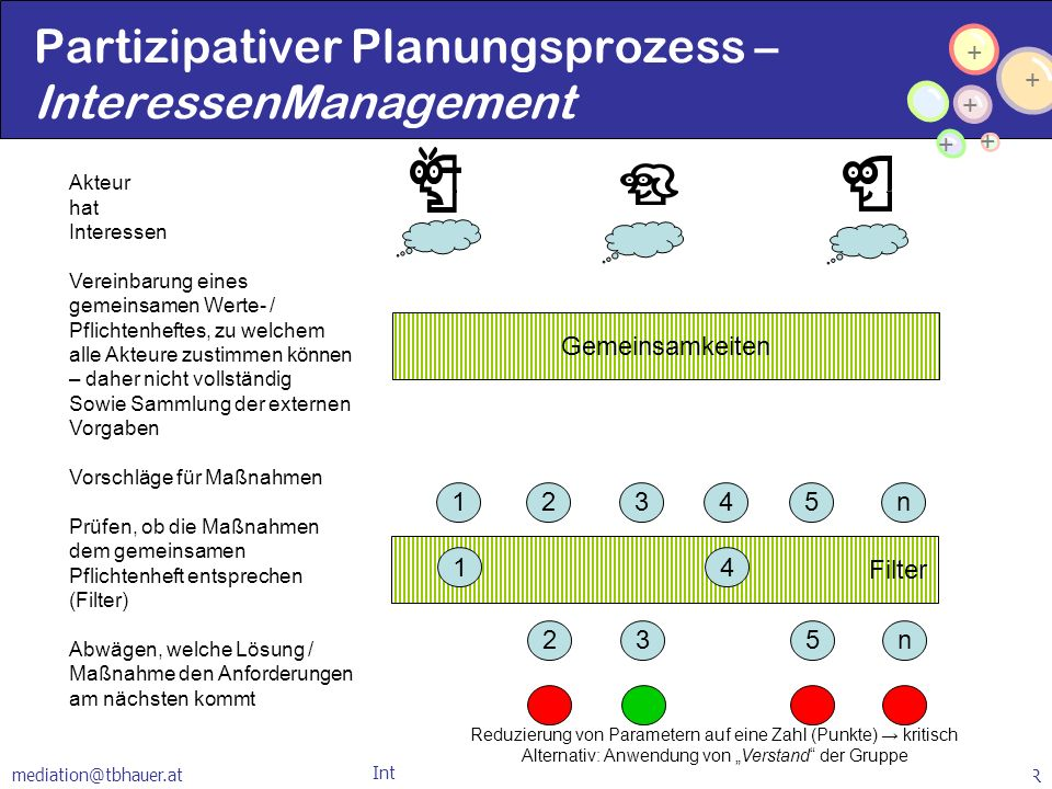 Partizipativer Planungsprozess – InteressenManagement