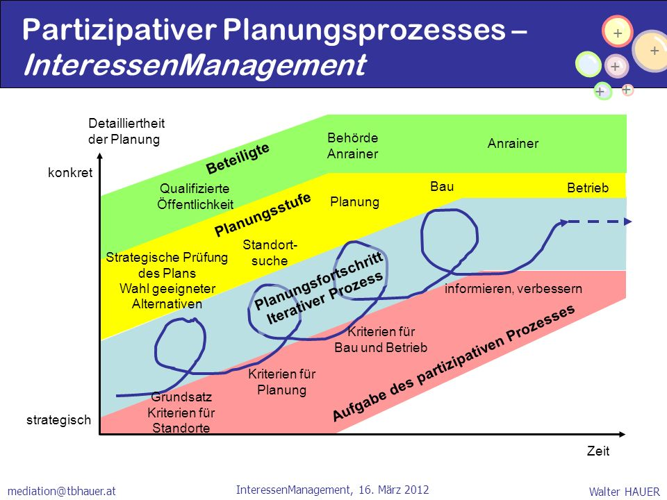 Partizipativer Planungsprozesses – InteressenManagement