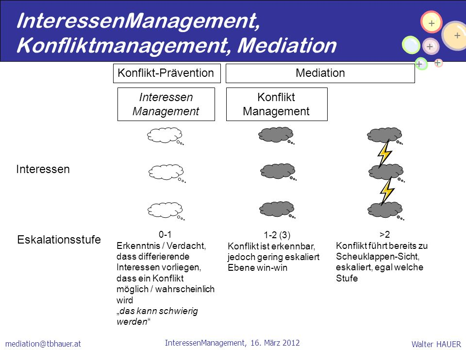 InteressenManagement, Konfliktmanagement, Mediation