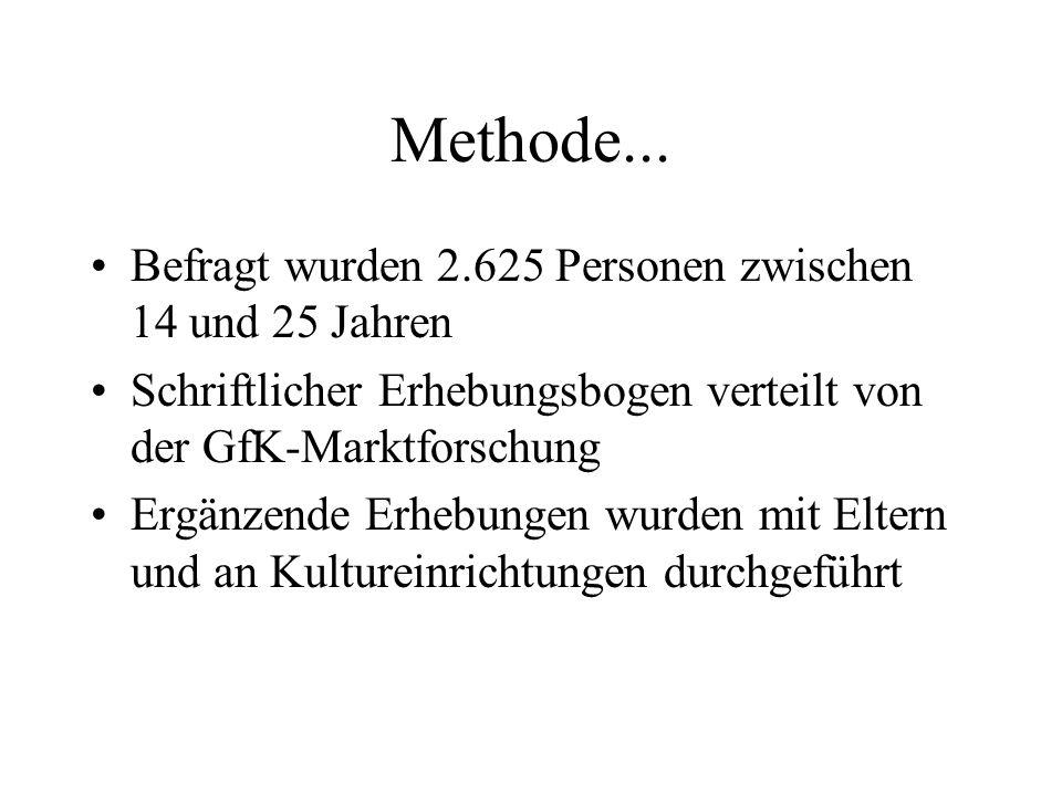 Methode... Befragt wurden 2.625 Personen zwischen 14 und 25 Jahren